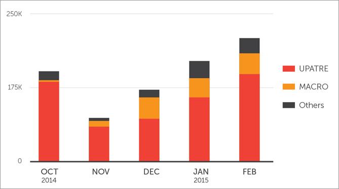 図4:スパムメールの全体数に対する不正なマクロを利用する不正プログラムと「UPATRE」に関連するスパムメールの割合