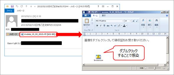 図1:スパムメールを起点とする「WERDLOD」の感染経路