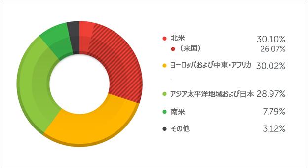 図2:2015年以降に確認された Cryptoランサムウェアの地域別感染状況
