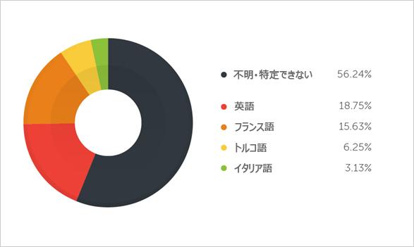 図4:CryptoLocker関連Webサイトに使われている言語TOP5