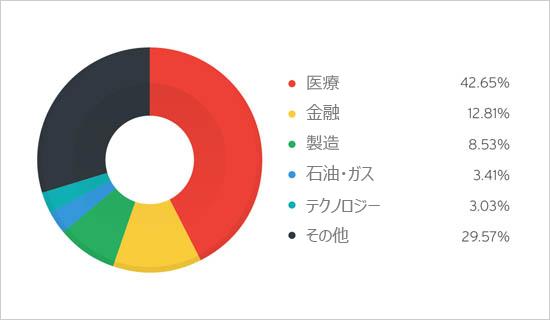 図1:過去 3カ月に「TROJ_GATAK」の影響を受けた産業別割合