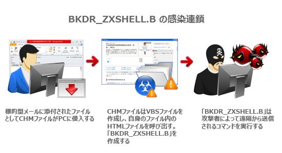 図2:「BKDR_ZXSHELL.B」の感染連鎖
