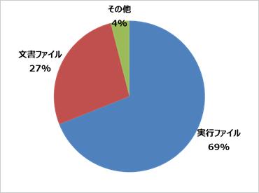 図1:添付ファイルにおけるファイル形式の割合(出典:国内標的型サイバー攻撃分析レポート・2015年版)