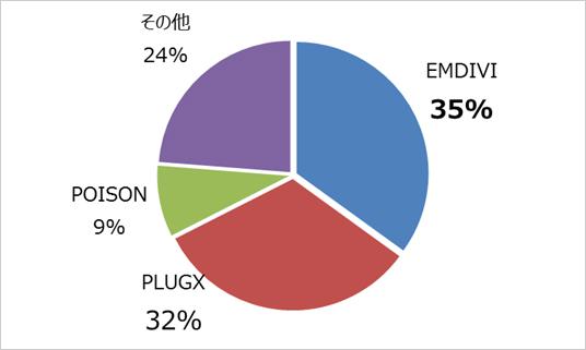 図2:2014年に国内の標的型サイバー攻撃で確認されたRAT種別の割合(トレンドマイクロ調べ)