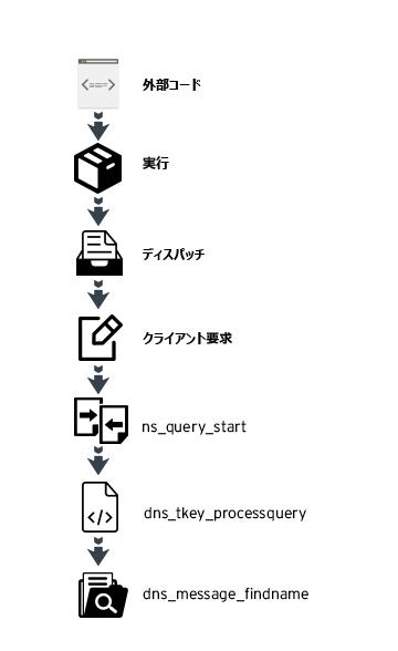 図1:クラッシュ時の BIND のコールスタック