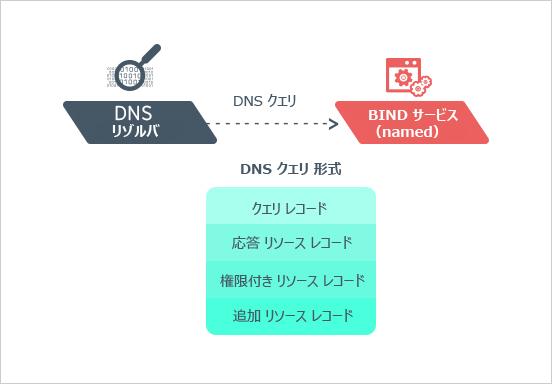 図3:DNSクエリの形式