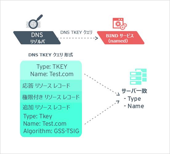 図4:DNS TKEYクエリの形式
