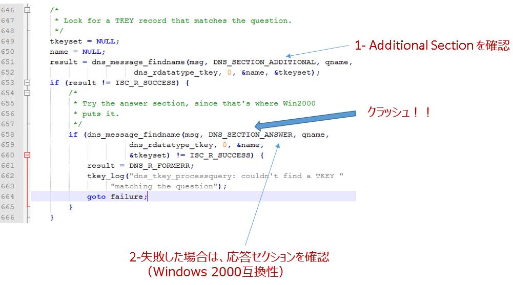 図5:関数「dns_tkey_processquery」