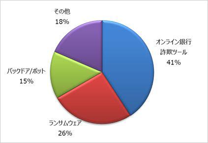 図4:7月以降に確認した不正広告経由で感染する不正プログラム種別