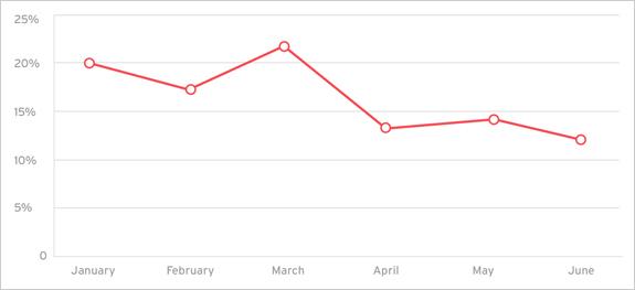 図4:2015年上半期におけるスパムメールの全体数。弊社のハニーポットの情報による