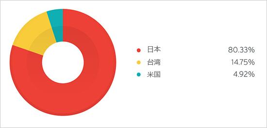 図2:「EMDIVI」のC&Cサーバの国別割合(2015年上半期)