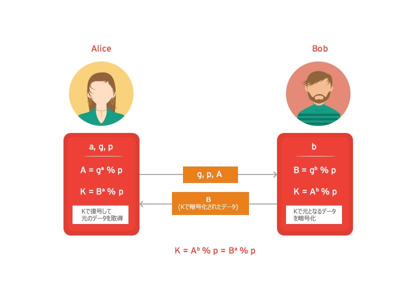 図1:DH鍵交換プロトコルによるデータ交換手法