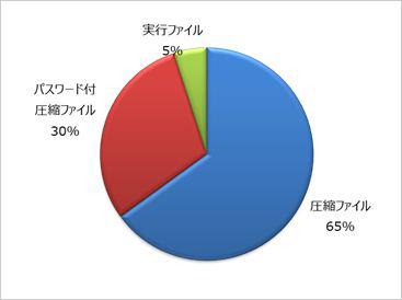 図1:添付ファイルのファイル形式割合
