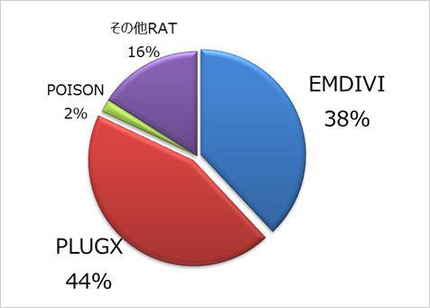 図3:標的型サイバー攻撃検体における RAT の分類