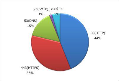 図4:RAT と C&Cサーバとの通信で使用されるポートの分類(n=66)(1検体が複数のポートを使用する場合重複してカウント)