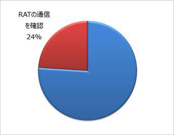 図7:2015年上半期のネットワーク挙動監視対応により侵入した RAT の通信が可視化された割合