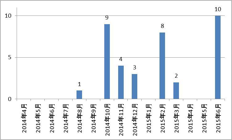 図1:日本国内での「EMDIVI」検出数推移