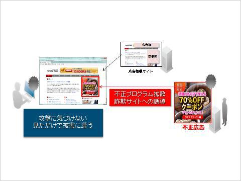 図1:不正広告による攻撃の概念図