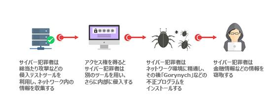 図2:「Black Atlas作戦」の感染フロー