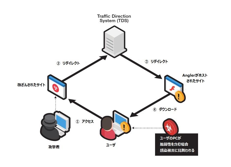 図1:感染経路図