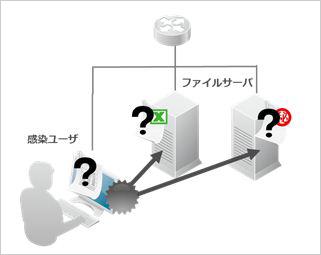 図3:共有ファイル暗号化活動の概念図。被害が感染PC のみに止まらず、ネットワーク内の重要データも暗号化されてしまう