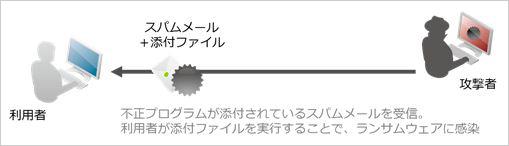 図4:メール経由でのランサムウェア感染概念図