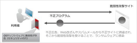 図5:Web経由でのランサムウェア感染概念図