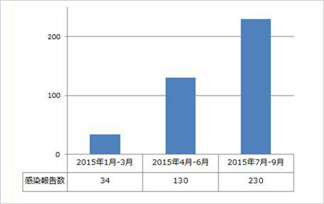 図2:法人利用者からのランサムウェア感染被害報告数推移