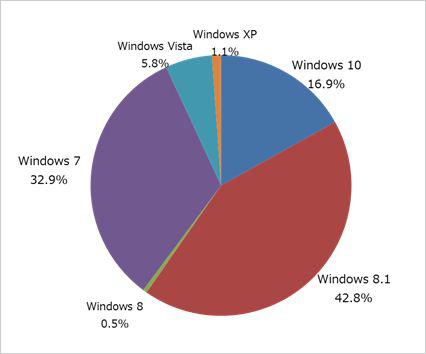 図1:国内の個人利用者における使用Windowsバージョンの割合