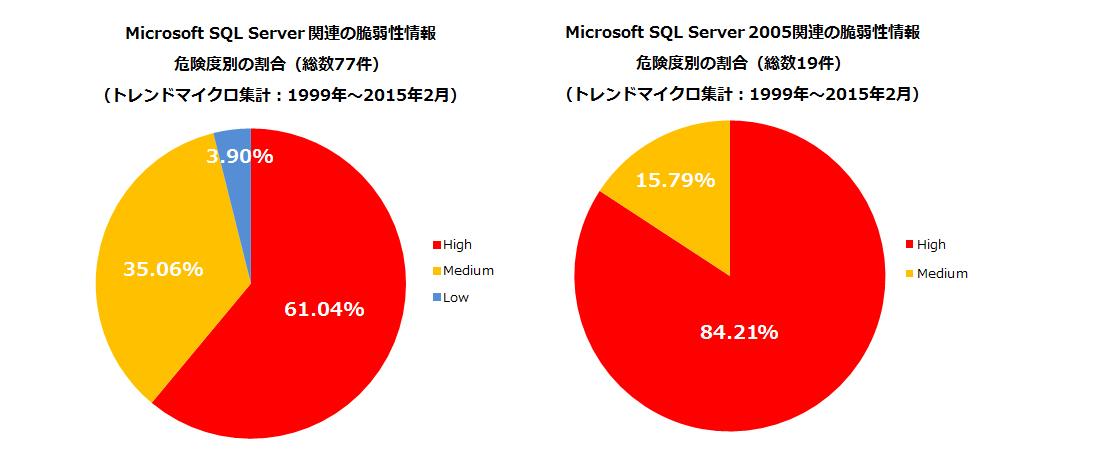図1:Microsoft SQL Server に関連する脆弱性情報の危険度別分布