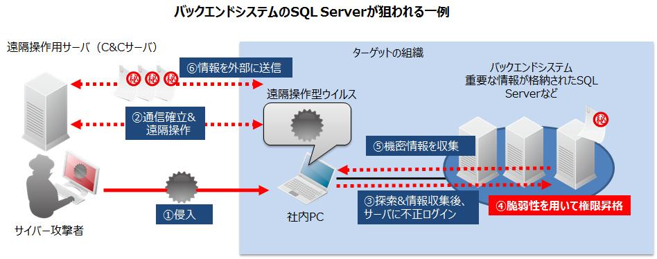 図2:バックエンドシステムの SQL Server が狙われる一例
