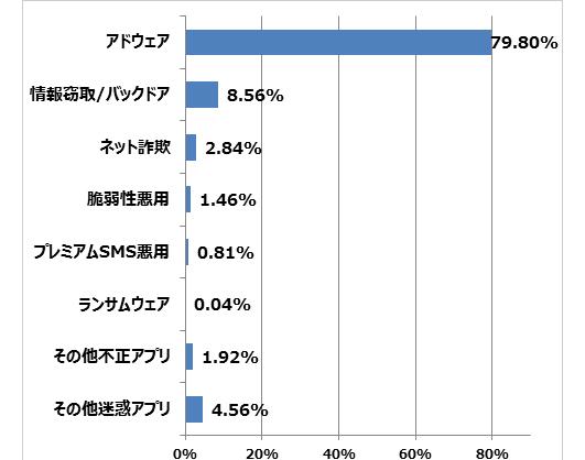 図2:2015年国内での不正アプリ検出種別割合