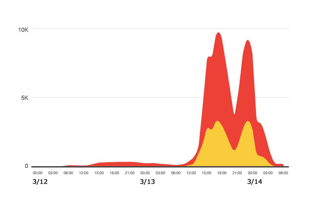 図3:2016年3月12日00:00から14日06:00の間の不正活動状況(UTC)