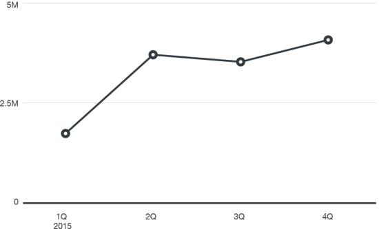 図1:2015年のエクスプロイトキットによる攻撃の検出数