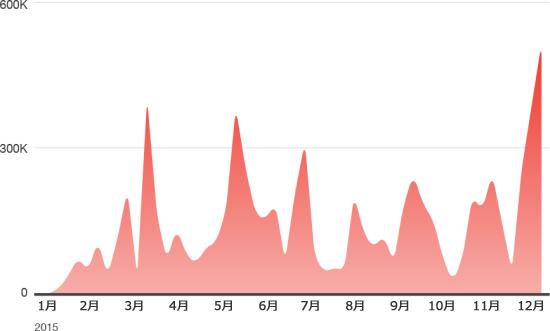 図3:日本におけるエクスプロイトキットのトラフィック数/週