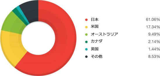 図5:2015年 Anglerエクスプロイトキットの影響を受けた国分布