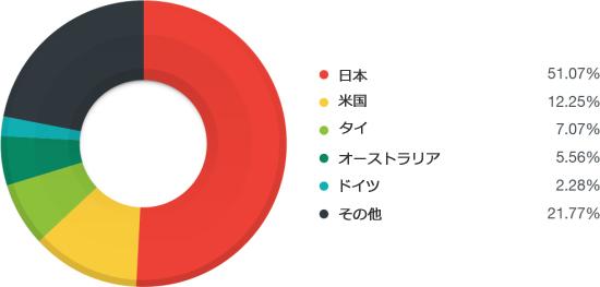 図7:2015年 Nuclearエクスプロイトキットの影響を受けた国分布