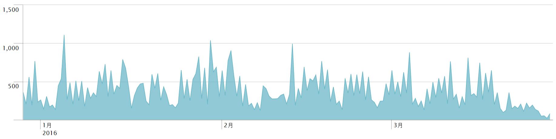 図1: 過去3カ月間(2015年12月25日~2016年3月24日)における全世界での「JS_JITON」検出数