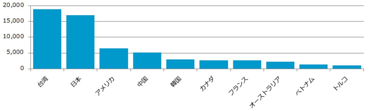 図3:過去3カ月間の「JS_JITON」の国・地域別検出数(上位10カ国・地域)
