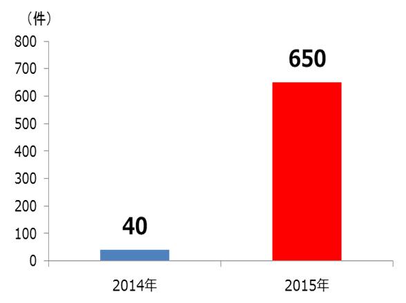 図1: 法人ユーザからのランサムウェア被害報告件数推移(日本)