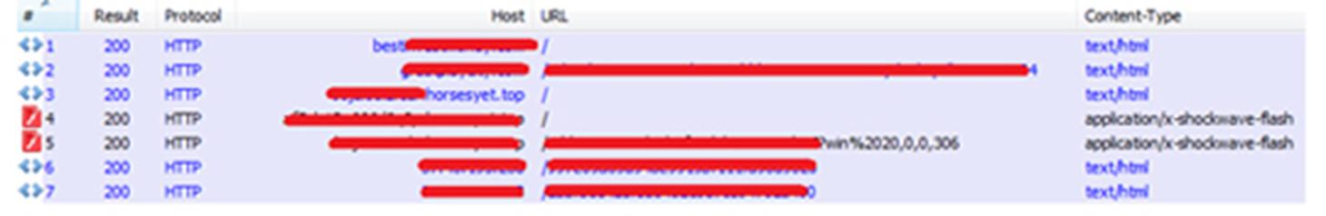 図1:Magnitude Exploit Kit をホストしているドメイン