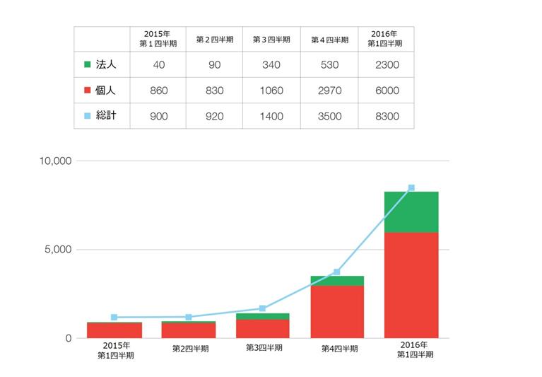 図:国内でのランサムウェアの検出台数推移