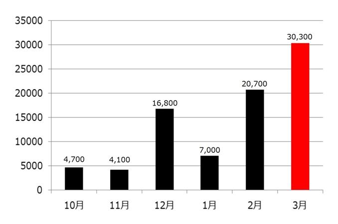 図1: 全世界におけるランサムウェア検出台数の推移(2015年10月~2016年3月)