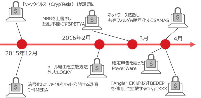 図2: 2015年12月以降のランサムウェアの変遷