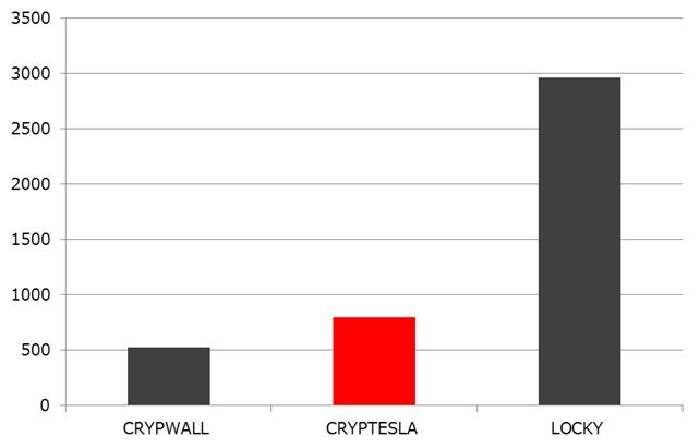 図4: 国内個人ユーザにおけるランサムウェア検出ファミリ Top3(2016年第1四半期)