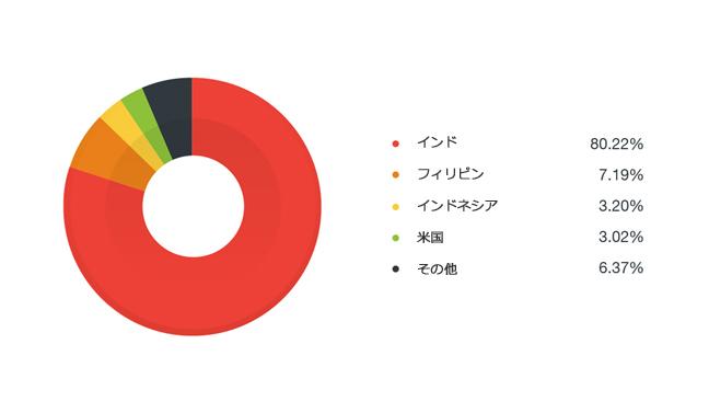 図5:「TowelRoot」が埋め込まれた不正アプリの影響を受けた国