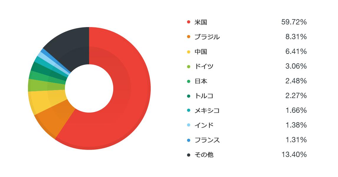 図1:DRIDEXを拡散するスパムメールの影響を受けた上位10カ国(2016年5月25日現在)