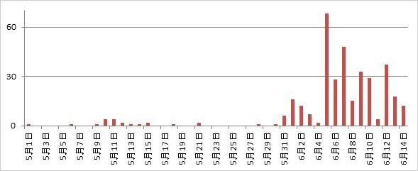 図1:日本国内での「TSPY_URSNIF」の検出台数推移