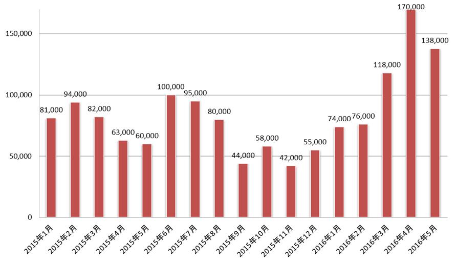 図1: 不正サイトへ誘導された国内モバイル利用者数推移(トレンドマイクロSPNによる)