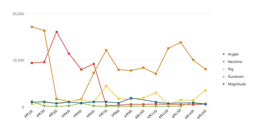 図1:2016年5月15日から6月15日にかけてのエクスプロイトキットの活動